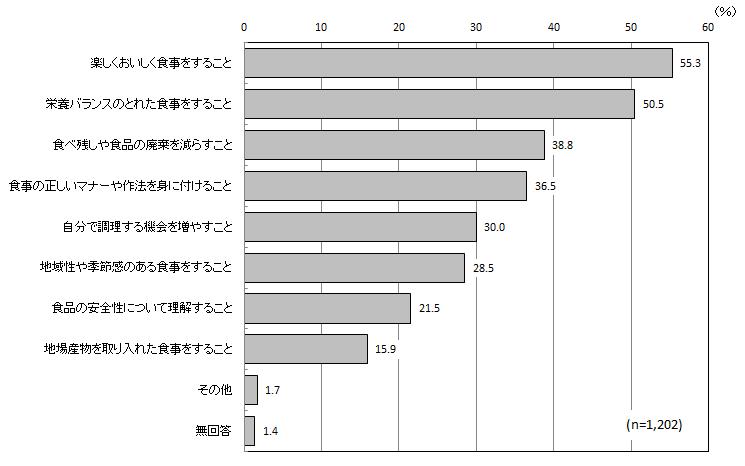 島根県:食習慣の形成のために必要なこと(トップ / 県政・統計 / 政策・財政 / 広聴・広報 / 島根県政世論調査 / H25報告書)