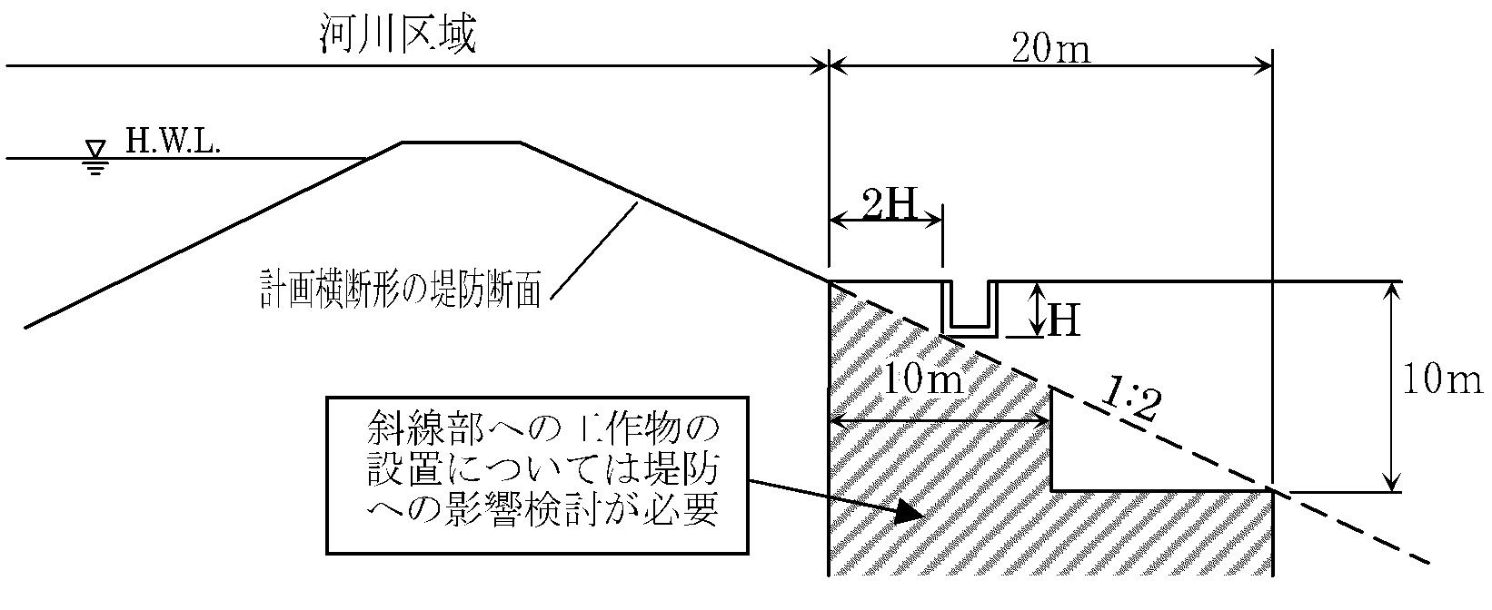 島根県:河川の許可・申請につい...