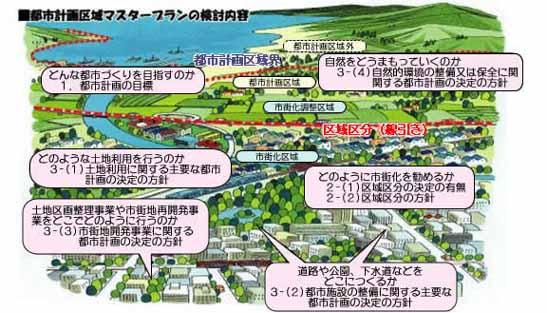 計画 区域 都市