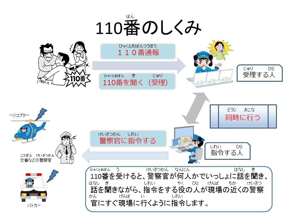 島根県警察:110番の仕組み(110ばんのしくみ)